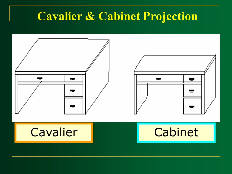 Cavalier & Cabinet Projection