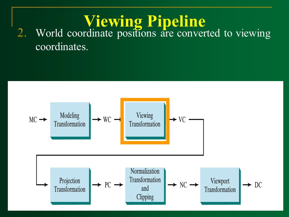 Viewing Pipeline World coordinate positions are converted to viewing coordinates.