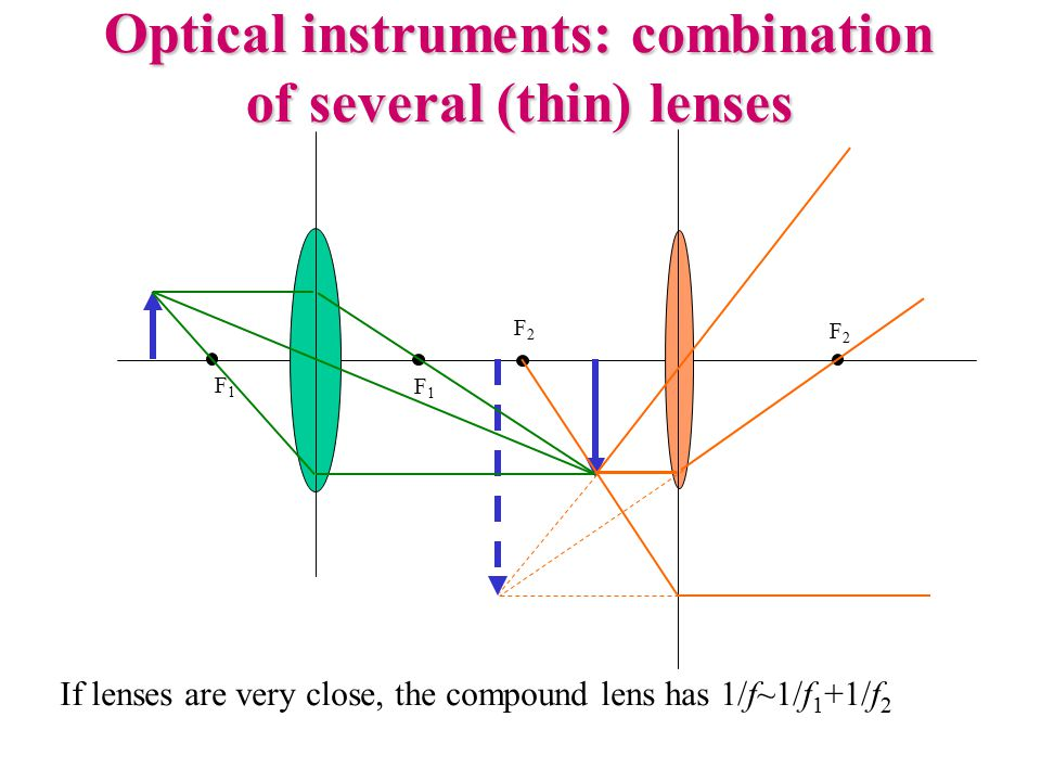 Optical instruments: combination of several (thin) lenses