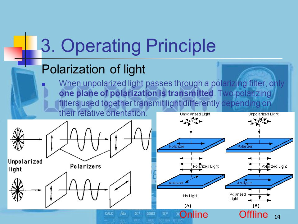 3. Operating Principle Polarization of light Online Offline