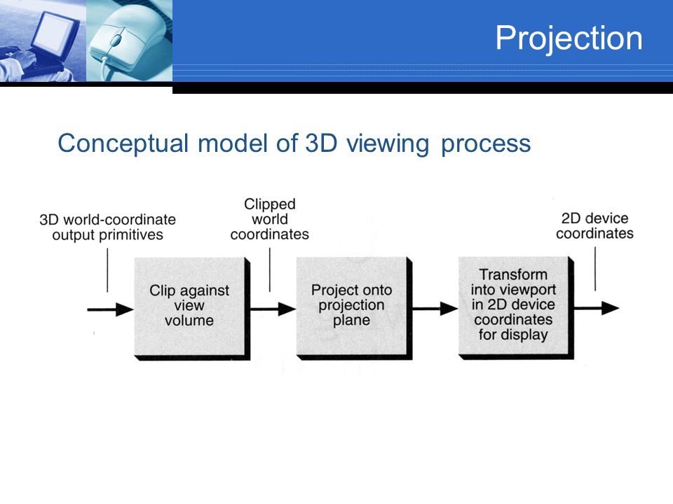 Projection Conceptual model of 3D viewing process