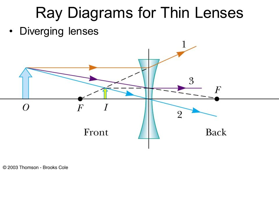 Lenses Ray Diagram