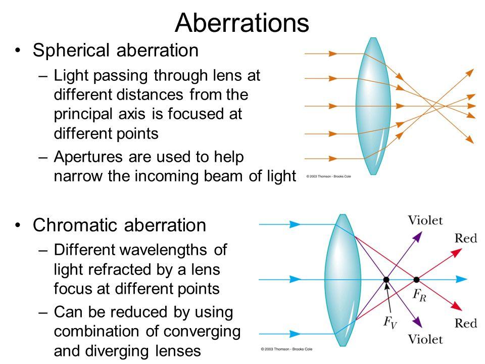 Aberrations Spherical aberration Chromatic aberration