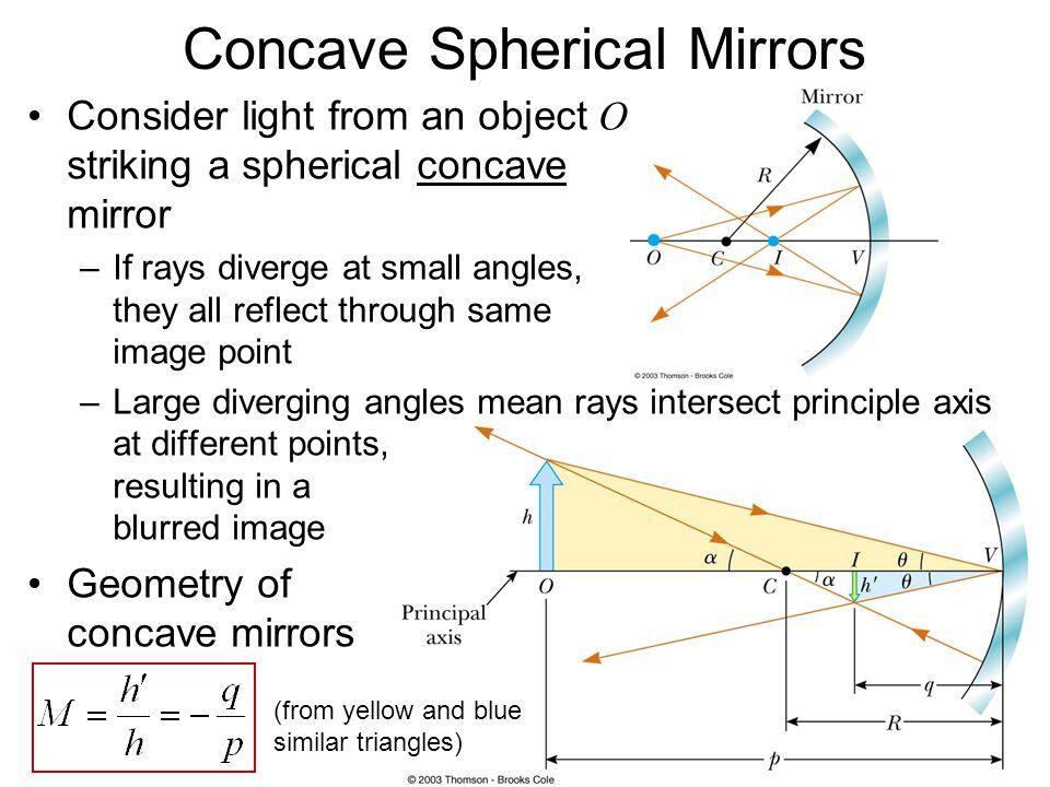 Concave Spherical Mirrors