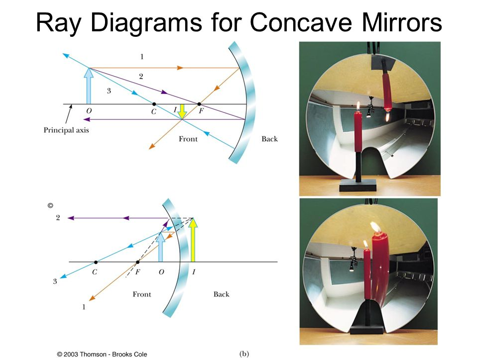 Ray Diagrams for Concave Mirrors