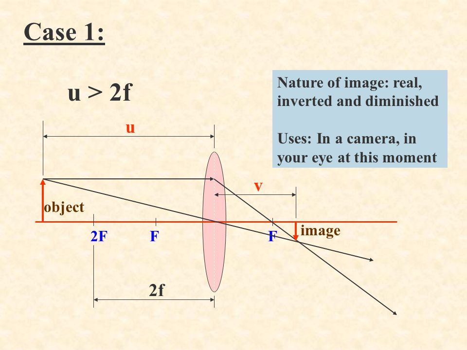 Case 1: u > 2f. Nature of image: real, inverted and diminished. Uses: In a camera, in your eye at this moment.