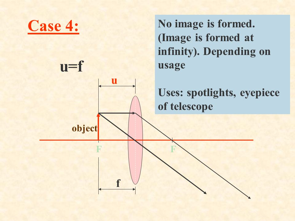 Case 4: No image is formed. (Image is formed at infinity). Depending on usage. Uses: spotlights, eyepiece of telescope.
