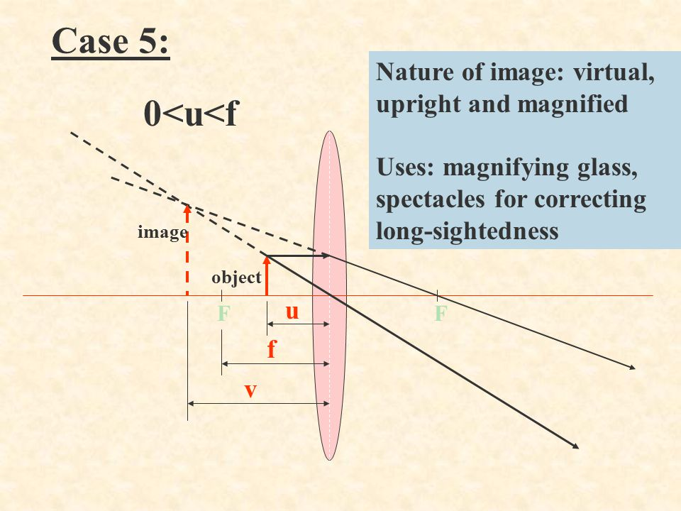 Case 5: 0<u<f Nature of image: virtual, upright and magnified