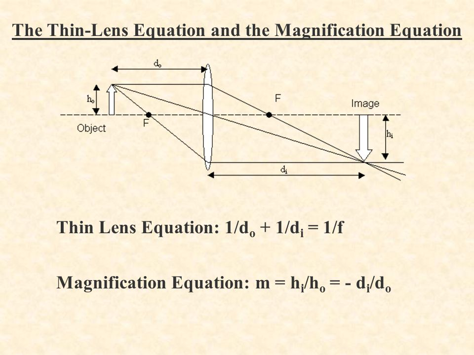 The Thin-Lens Equation and the Magnification Equation