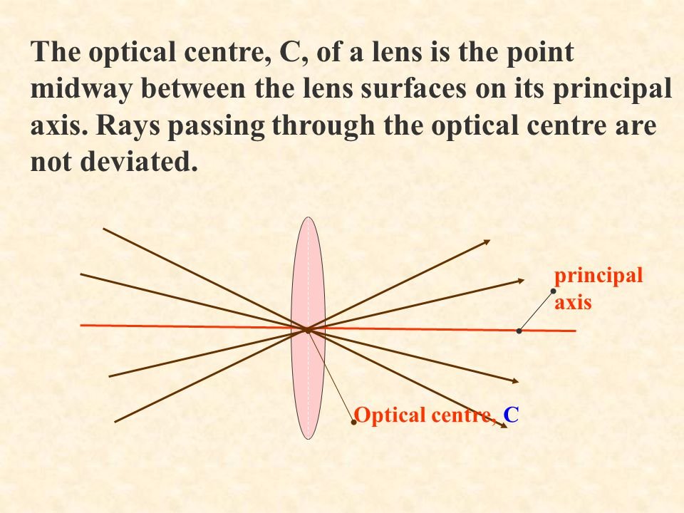 The optical centre, C, of a lens is the point midway between the lens surfaces on its principal axis. Rays passing through the optical centre are not deviated.