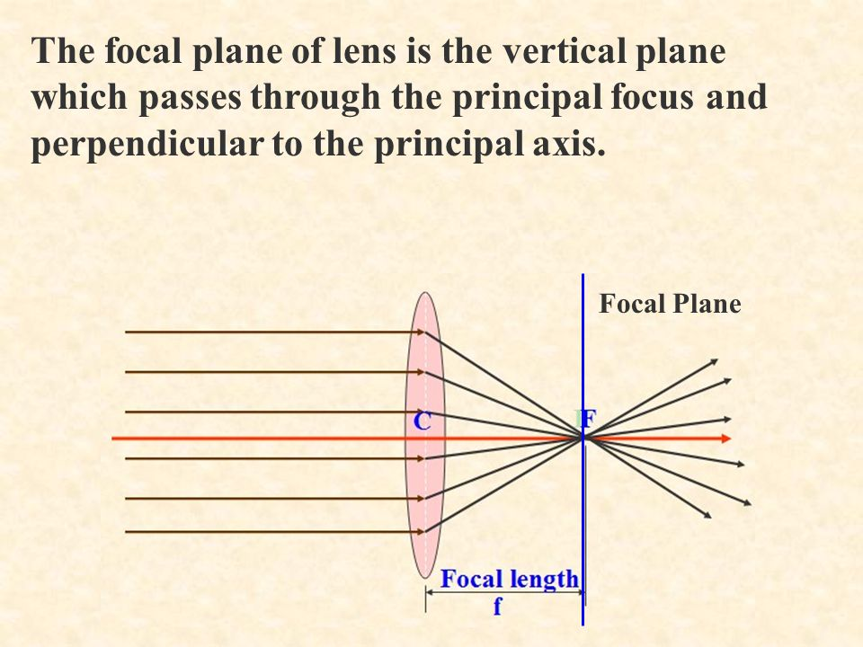 The focal plane of lens is the vertical plane which passes through the principal focus and perpendicular to the principal axis.