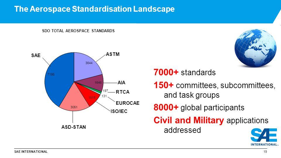 The Aerospace Standardisation Landscape
