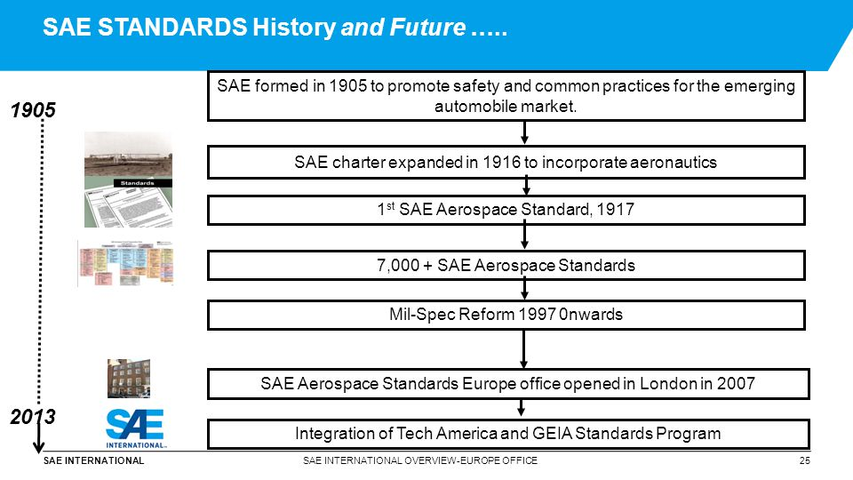 SAE STANDARDS History and Future …..