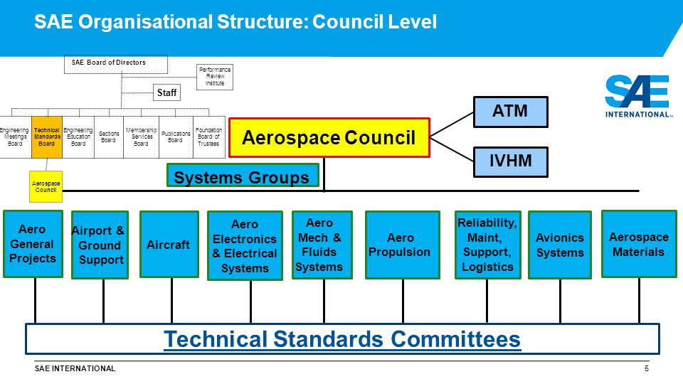 SAE Organisational Structure: Council Level
