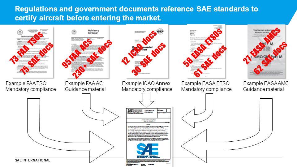 73 FAA TSOs 75 SAE docs 12 ICAO docs 30 SAE docs 58 EASA ETSOs