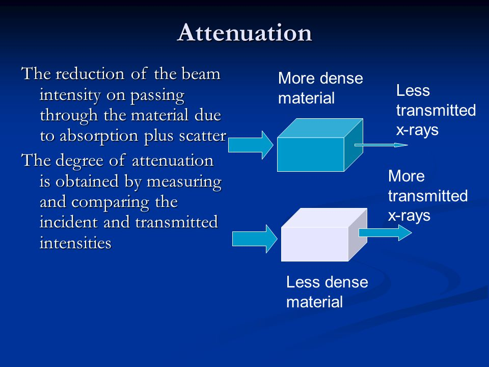 Attenuation The reduction of the beam intensity on passing through the material due to absorption plus scatter.