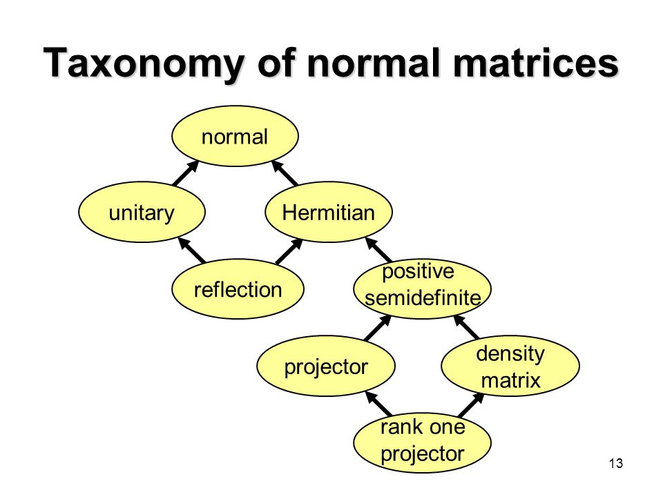 Taxonomy of normal matrices