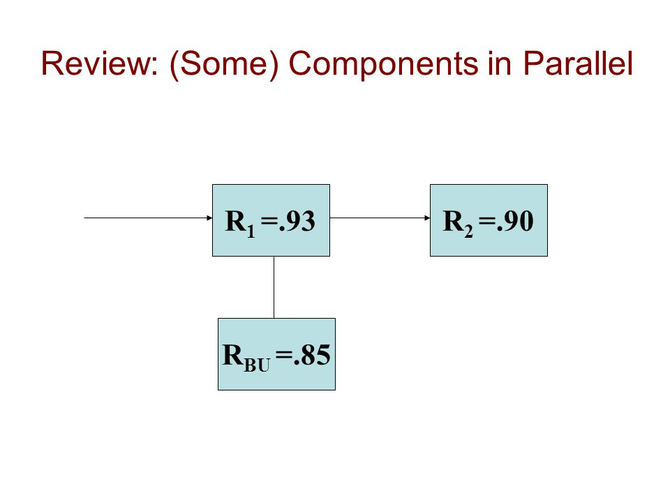 Review: (Some) Components in Parallel