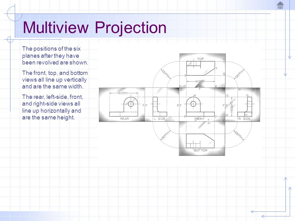 Multiview Projection The positions of the six planes after they have been revolved are shown.