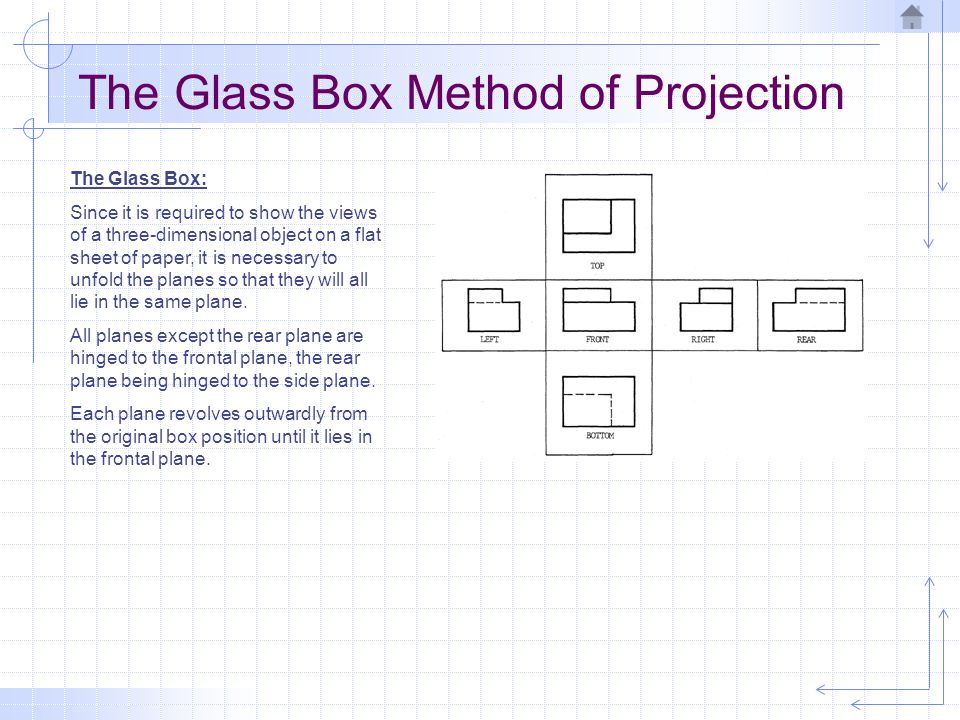 The Glass Box Method of Projection