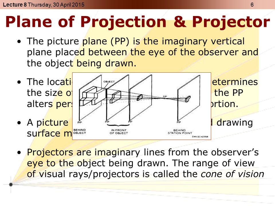 Plane of Projection & Projector