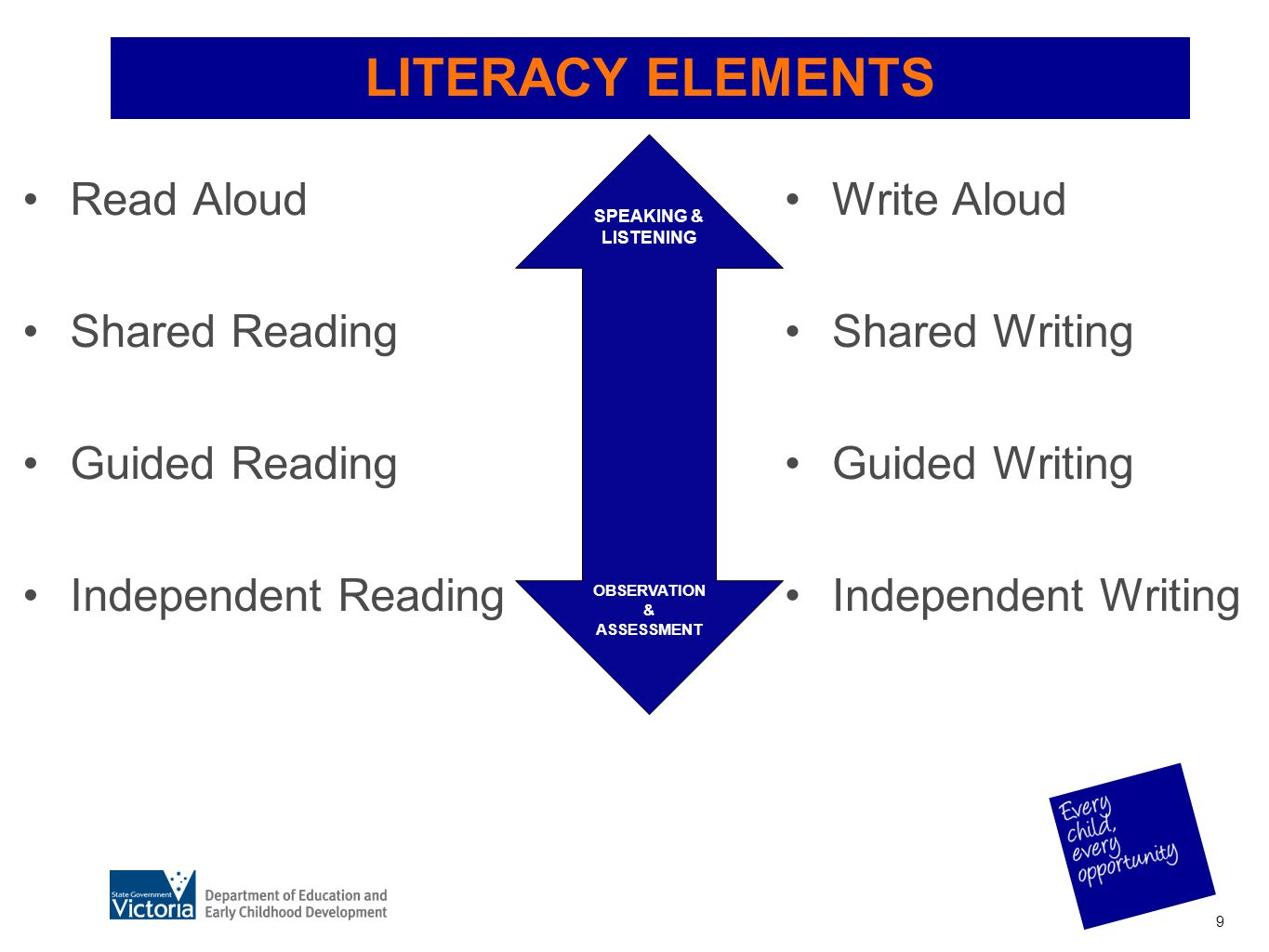 LITERACY ELEMENTS Read Aloud Shared Reading Guided Reading