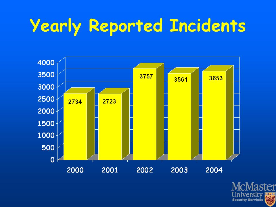Yearly Reported Incidents