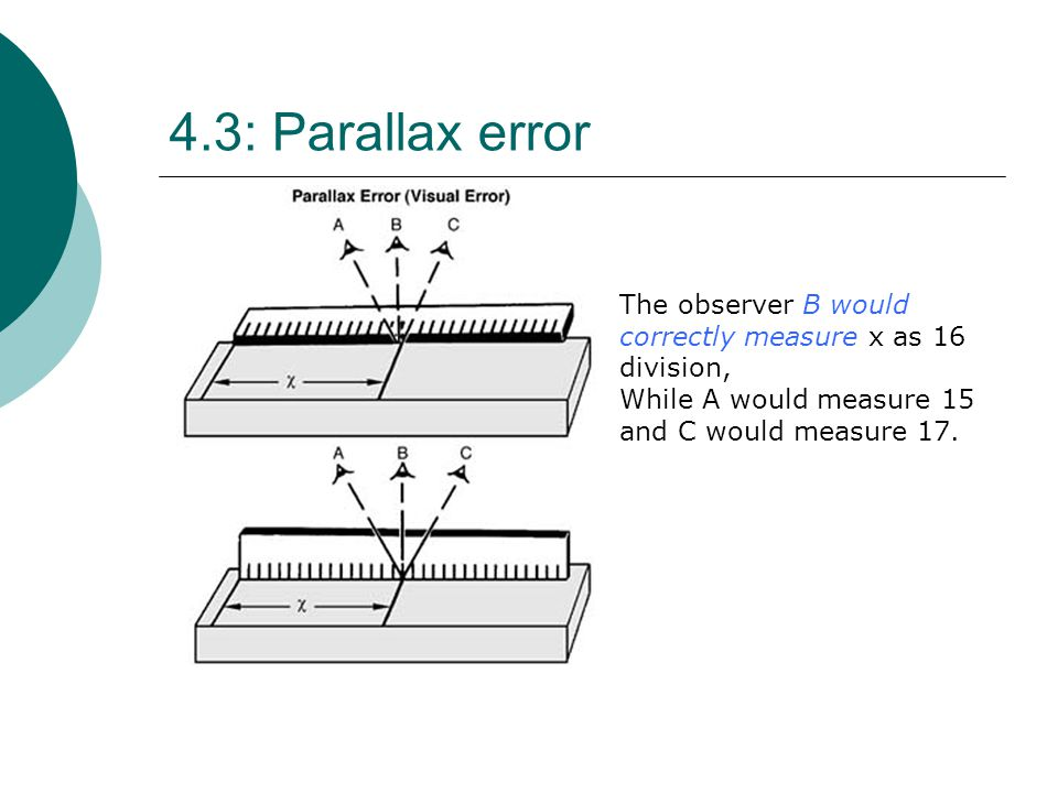 4.3: Parallax error The observer B would correctly measure x as 16 division, While A would measure 15 and C would measure 17.