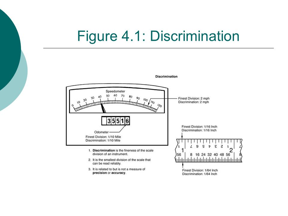 Figure 4.1: Discrimination
