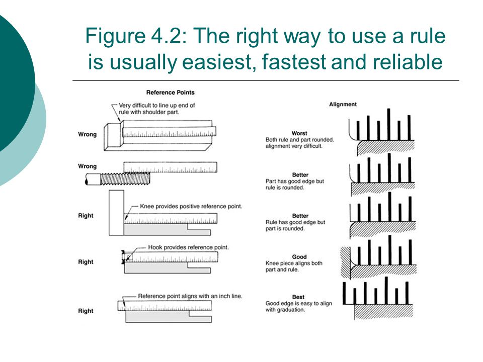 Figure 4.2: The right way to use a rule is usually easiest, fastest and reliable