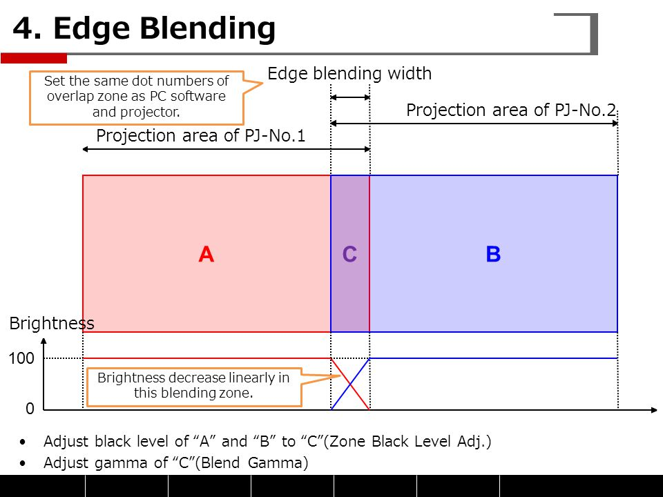 4. Edge Blending A C B Edge blending width Projection area of PJ-No.2