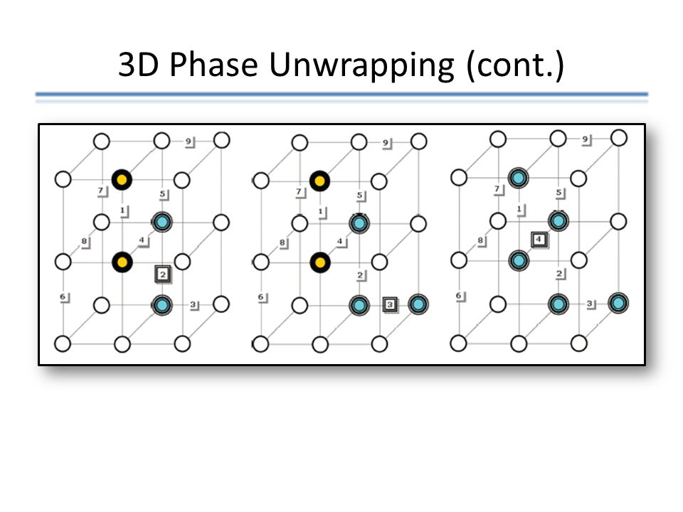 3D Phase Unwrapping (cont.)