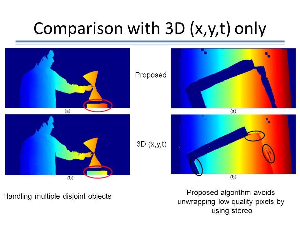 Comparison with 3D (x,y,t) only