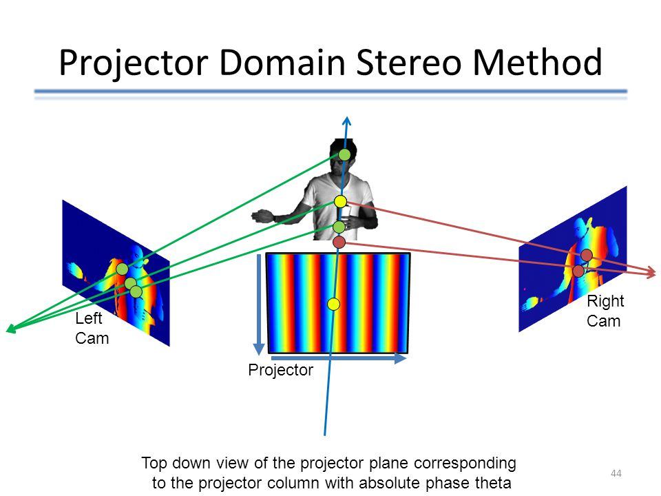 Projector Domain Stereo Method