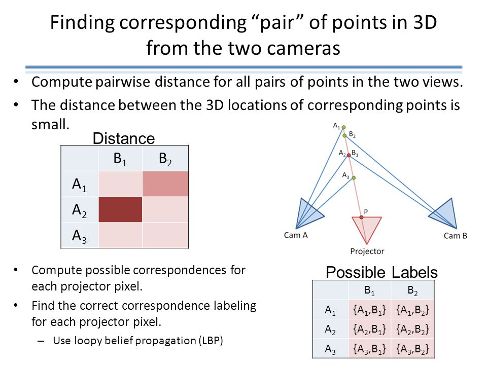 Finding corresponding pair of points in 3D from the two cameras