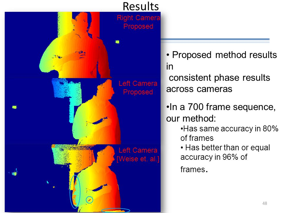 Results Proposed method results in