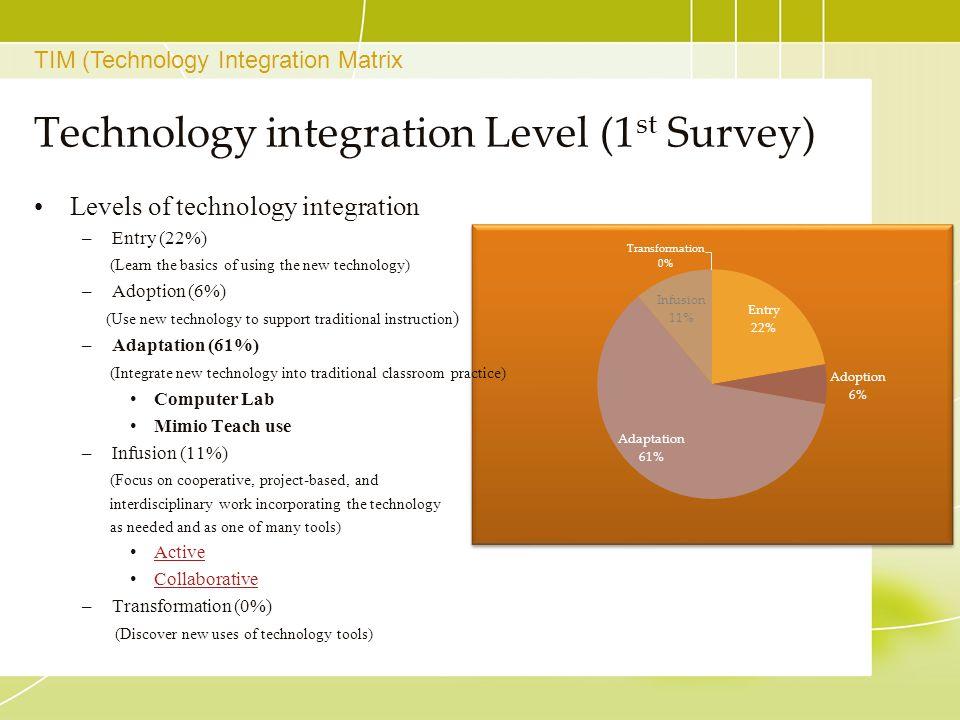 Technology integration Level (1st Survey)