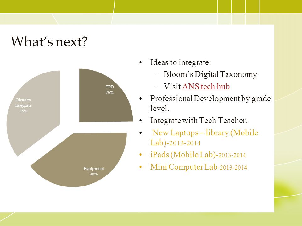 What's next Ideas to integrate: Bloom's Digital Taxonomy