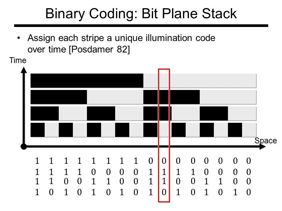 Binary Coding: Bit Plane Stack