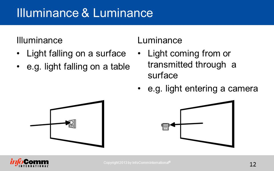 Illuminance & Luminance