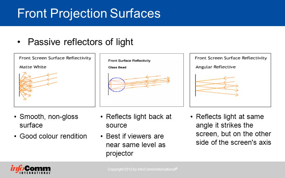 Front Projection Surfaces