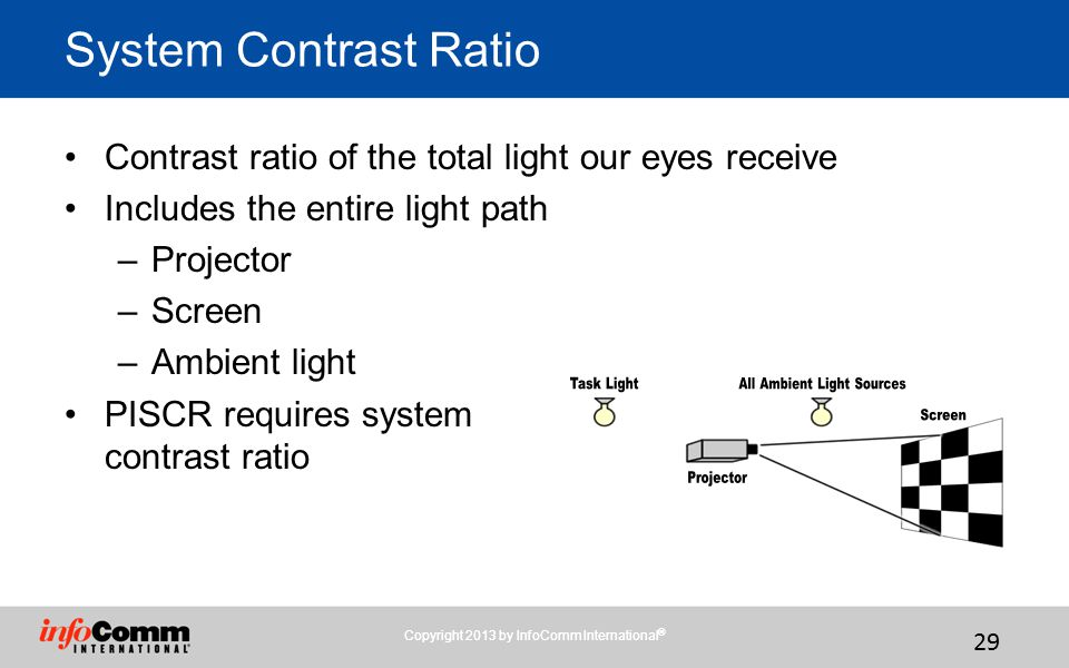 System Contrast Ratio Contrast ratio of the total light our eyes receive. Includes the entire light path.