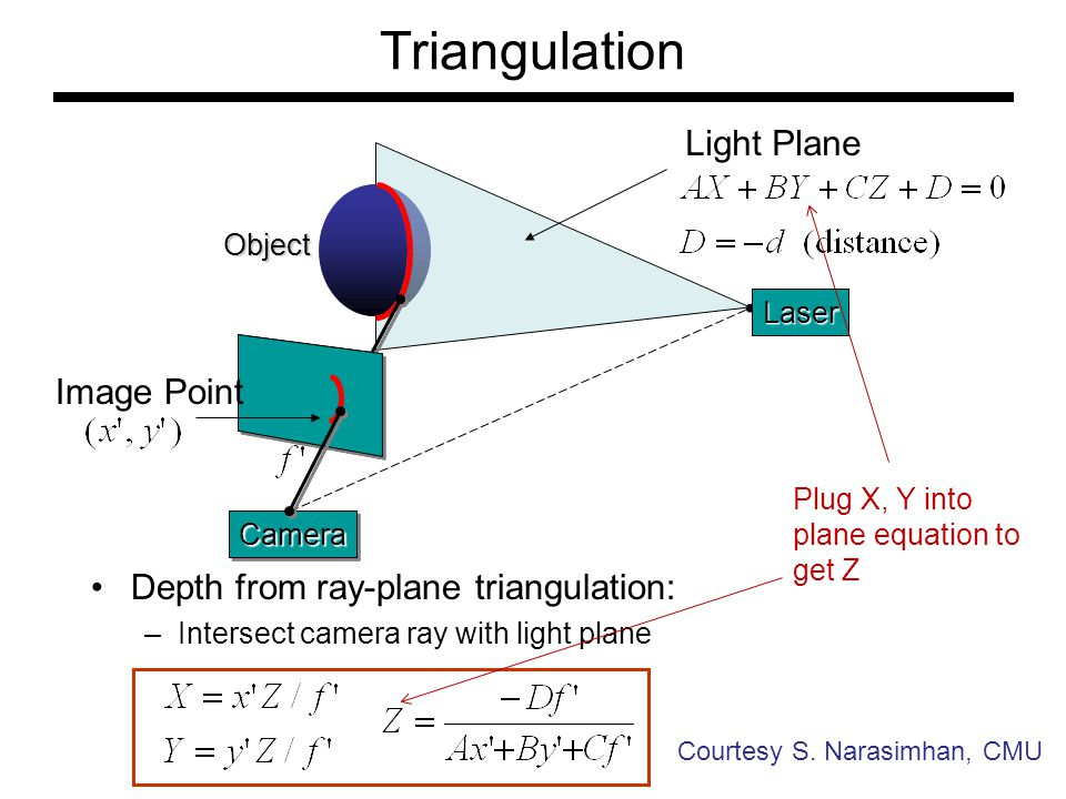 Triangulation Light Plane Image Point