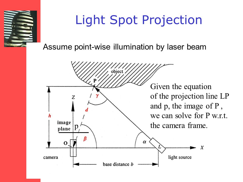 Light Spot Projection Assume point-wise illumination by laser beam