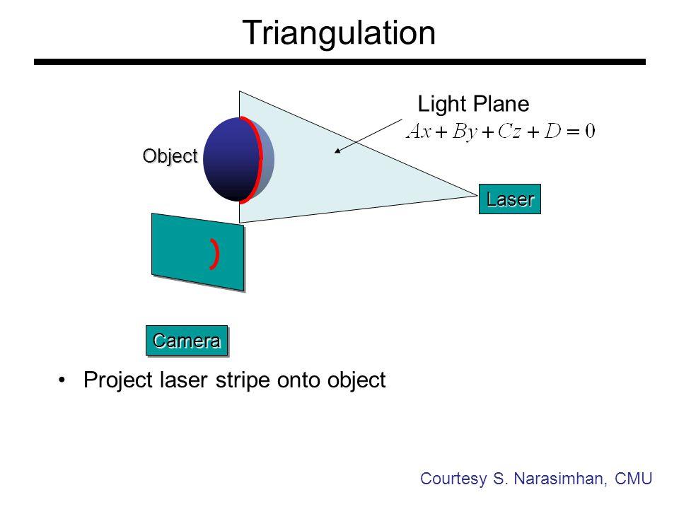 Triangulation Light Plane Project laser stripe onto object Object