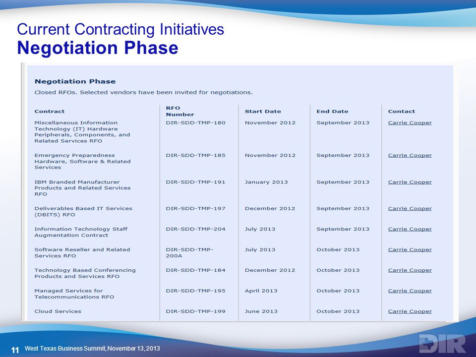 Current Contracting Initiatives Negotiation Phase