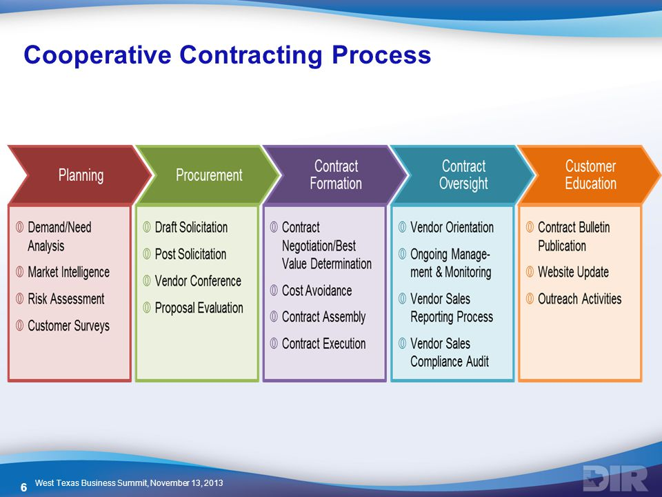 Cooperative Contracting Process