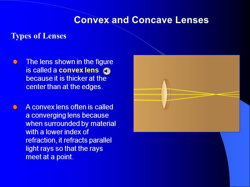 Convex and Concave Lenses