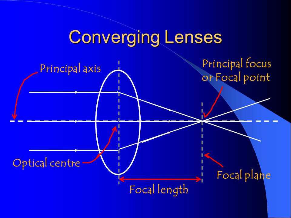 Converging Lenses Principal focus or Focal point Principal axis