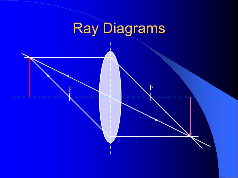 Ray Diagrams F F